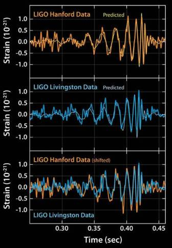 GW - signals - LIGO-Optimized