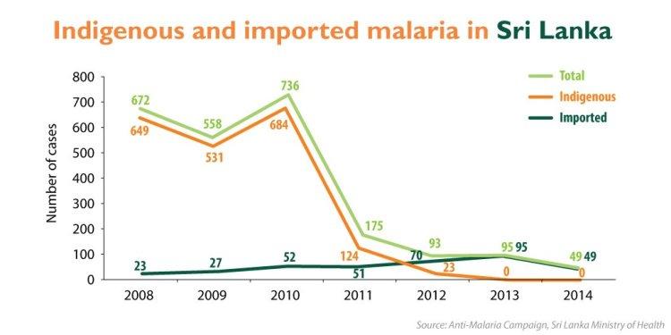 malaria-imported