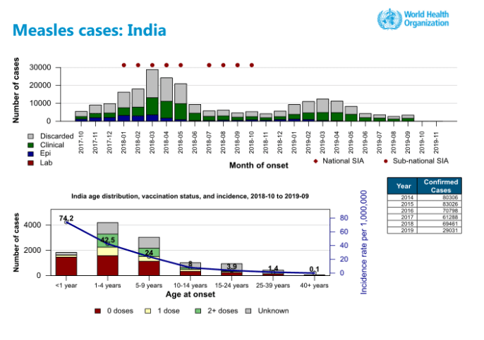 Measles cases - India